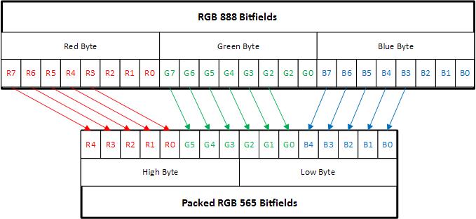 RGB888convertToRGB565